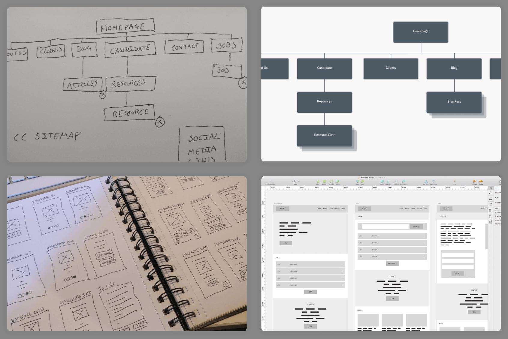 Continuous Solutions - Information architecture design process