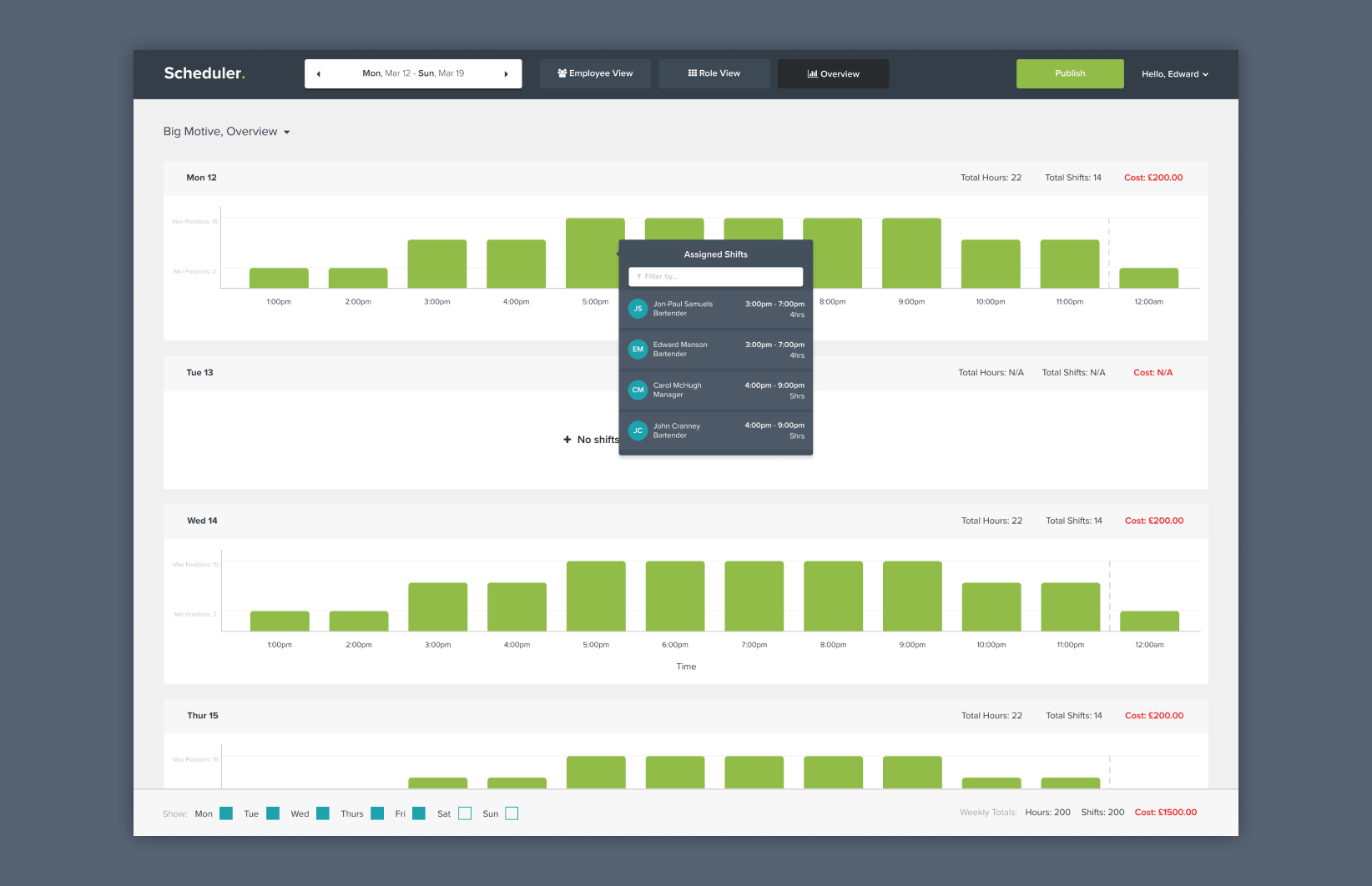 Scheduler - Time overview dashboard interface